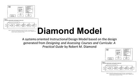 Diamond Model A systems oriented Instructional Design Model based on the design generated from Designing and Assessing Courses and Curricula: A Practical.