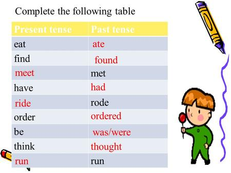 Complete the following table Present tensePast tense eat find met have rode order be think run ate found meet had ride ordered was/were thought run.