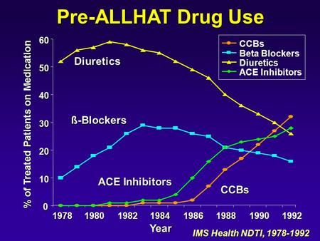Pre-ALLHAT Drug Use IMS Health NDTI, 1978-1992 0 10 20 30 40 50 60 1978 Year % of Treated Patients on Medication CCBs Beta Blockers Diuretics ACE Inhibitors.