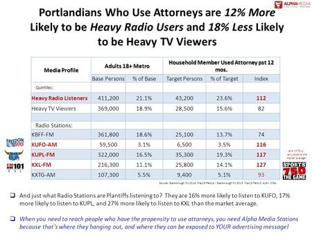 Portlandians Who Use Attorneys are 12% More Likely to be Heavy Radio Users and 18% Less Likely to be Heavy TV Viewers Media Profile Adults 18+ Metro Household.
