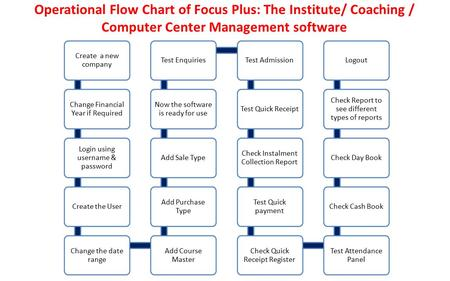Operational Flow Chart of Focus Plus: The Institute/ Coaching / Computer Center Management software Create a new company Change Financial Year if Required.