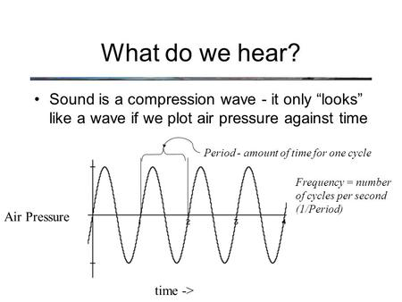 "What do we hear? Sound is a compression wave - it only ""looks"" like a wave if we plot air pressure against time time -> Air Pressure Period - amount of."