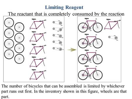 The number of bicycles that can be assembled is limited by whichever part runs out first. In the inventory shown in this figure, wheels are that part.