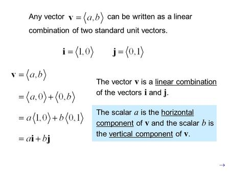 Any vector can be written as a linear combination of two standard unit vectors. The vector v is a linear combination of the vectors i and j. The scalar.