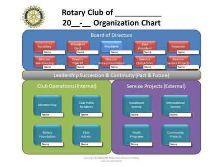 Rotary Club of ___________ 20__-__ Organization Chart Board of Directors Leadership Succession & Continuity (Past & Future) Club Operations (Internal)