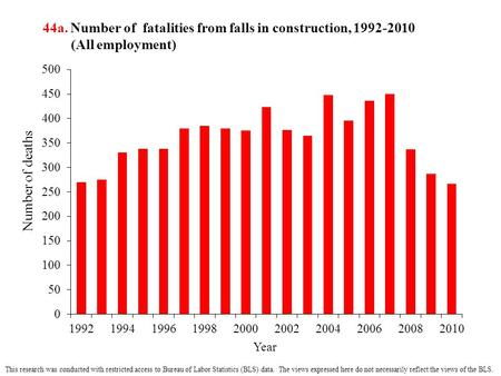 44a. Number of fatalities from falls in construction, 1992-2010 (All employment) This research was conducted with restricted access to Bureau of Labor.