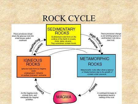 ROCK CYCLE. IGNEOUS ROCK Formed when –magma cools underground EX: granite –Or above ground EX: lava rock/pumice.