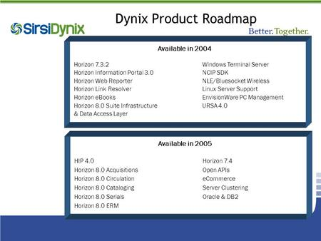 Dynix Product Roadmap Available in 2004 Horizon 7.3.2Windows Terminal Server Horizon Information Portal 3.0NCIP SDK Horizon Web ReporterNLE/Bluesocket.