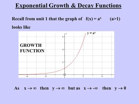 Exponential Growth & Decay Functions Recall from unit 1 that the graph of f(x) = a x (a>1) looks like y = a x As x   then y   but as x  -  then y.