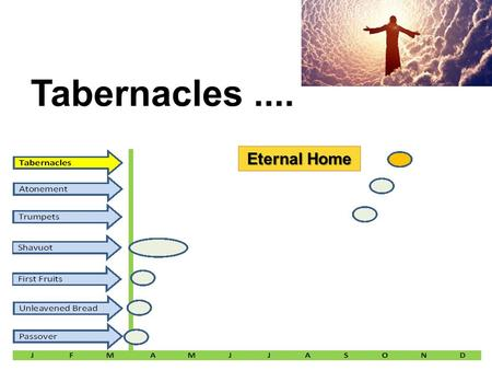 Tabernacles.... Eternal Home. Feast # 7 Name: Tabernacles MEANING: t Leviticus 23: 33 – 44 The most powerful of Israel's feasts. It comes at the end of.