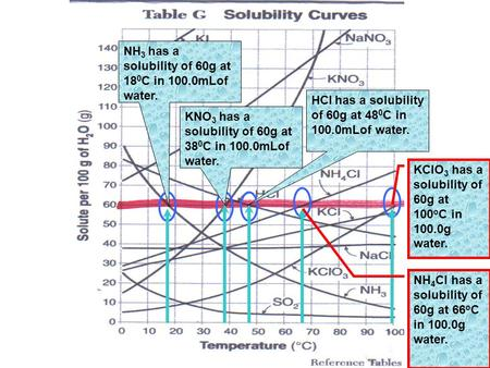 NH 3 has a solubility of 60g at 18 0 C in 100.0mLof water. KNO 3 has a solubility of 60g at 38 0 C in 100.0mLof water. HCl has a solubility of 60g at 48.
