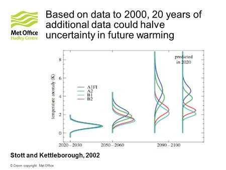 Based on data to 2000, 20 years of additional data could halve uncertainty in future warming © Crown copyright Met Office Stott and Kettleborough, 2002.