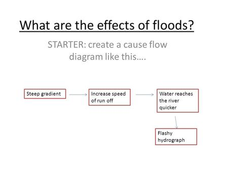What are the effects of floods? STARTER: create a cause flow diagram like this…. Steep gradientIncrease speed of run off Water reaches the river quicker.