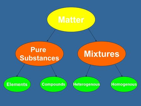 Matter Pure Substances Mixtures Elements CompoundsHeterogenousHomogenous.