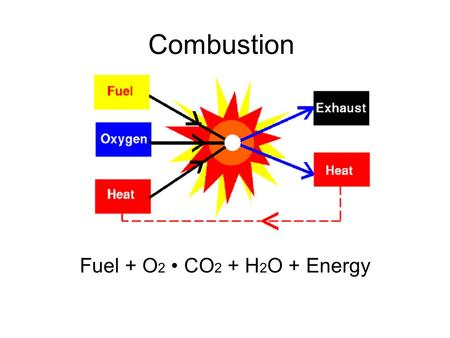 Combustion Fuel + O 2 CO 2 + H 2 O + Energy. RELEVANCERELEVANCE.