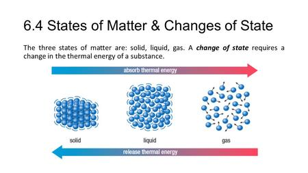 6.4 States of Matter & Changes of State The three states of matter are: solid, liquid, gas. A change of state requires a change in the thermal energy of.