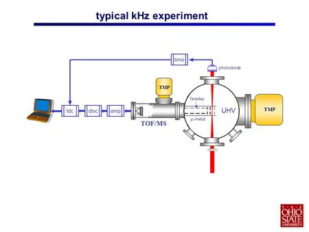 typical kHz experiment