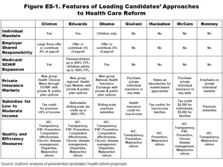 Figure ES-1. Features of Leading Candidates' Approaches to Health Care Reform ClintonEdwardsObamaGiulianiHuckabeeMcCainRomney Individual Mandate Yes Children.