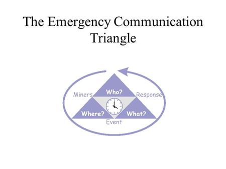 The Emergency Communication Triangle. What Communication Devices are Underground Here. Mine phones Land line telephones Leaky feeder radios Block light.