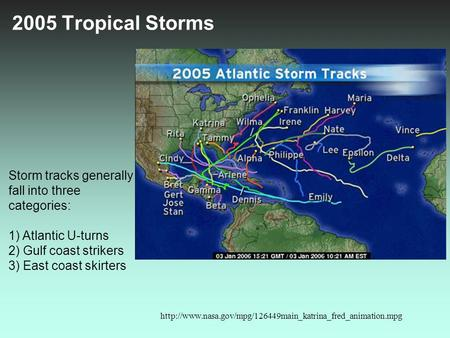 2005 Tropical Storms Storm tracks generally fall into three categories: 1) Atlantic U-turns 2) Gulf coast strikers 3) East coast skirters http://www.nasa.gov/mpg/126449main_katrina_fred_animation.mpg.