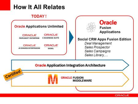 How It All Relates Fusion Applications TODAY ! Social CRM Apps Fusion Edition Deal Management Sales Prospector Sales Campaigns Sales Library,… Oracle Application.