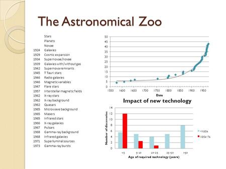 The Astronomical Zoo Stars Planets Novae 1577Comets 1610Moons 1638Variable stars 1655Rings 1754Open clusters 1798Interplanetary matter 1801Asteroids 1803Multiple.