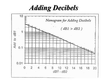 Adding Decibels. Speed of Sound in Water Depth Salinity Pressure Temperature Medium Effects: Elasticity and Density Salinity Pressure Temperature Variable.