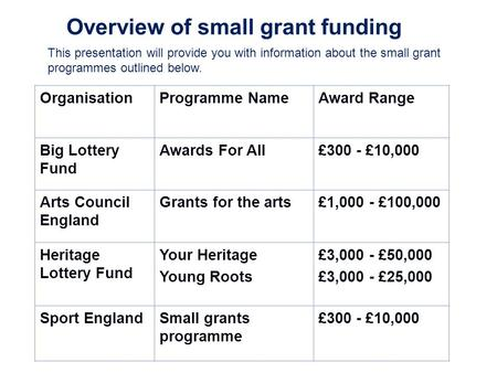 Overview of small grant funding OrganisationProgramme NameAward Range Big Lottery Fund Awards For All£300 - £10,000 Arts Council England Grants for the.