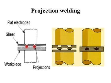 Projection welding. Advantages,disadvantages & applications Advantages of Projection Welding: More than one spot weld can be made in a single operation.