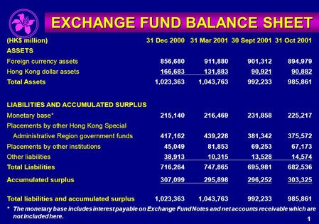 EXCHANGE FUND BALANCE SHEET (HK$ million)31 Dec 200031 Mar 200130 Sept 200131 Oct 2001 ASSETS Foreign currency assets856,680911,880901,312894,979 Hong.