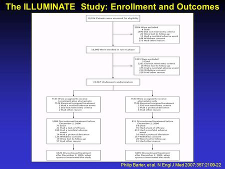 The ILLUMINATE Study: Enrollment and Outcomes Philip Barter, et al. N Engl J Med 2007;357:2109-22.