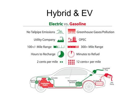 Hybrid & EV. January '09 Hybrid Sales GM's Marketing Strategy Hybrid Vehicle –Segment Pick-up truck SUV –Customer value proposition Hauling & towing.