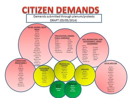CITIZEN DEMANDS Demands submitted through plenum/protests