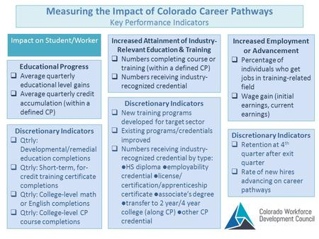 Measuring the Impact of Colorado Career Pathways Key Performance Indicators Impact on Student/Worker Increased Attainment of Industry- Relevant Education.