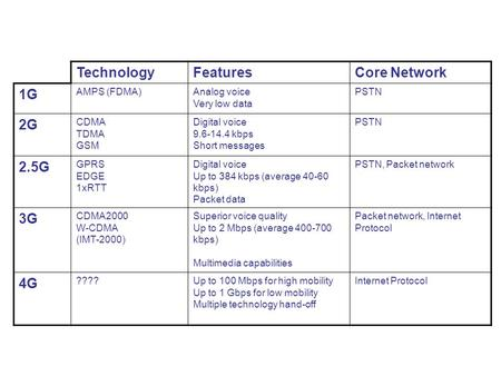 Technology Features Core Network 1G 2G 2.5G 3G 4G AMPS (FDMA)