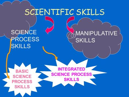 INTEGRATED SCIENCE PROCESS SKILLS BASIC SCIENCE PROCESS SKILLS