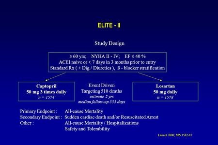ELITE - II Study Design  60 yrs; NYHA II - IV; EF  40 % ACEI naive or  7 days in 3 months prior to entry Standard Rx ( ± Dig / Diuretics ), ß - blocker.