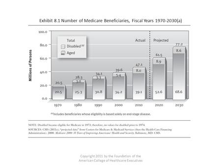 Exhibit 8.1 Number of Medicare Beneficiaries, Fiscal Years 1970-2030(a) Copyright 2011 by the Foundation of the American College of Healthcare Executives.