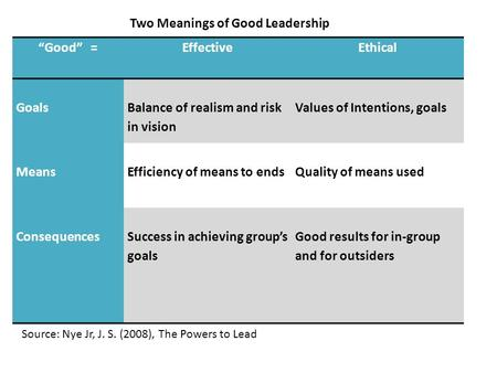 """Good"" =EffectiveEthical Goals Balance of realism and risk in vision Values of Intentions, goals MeansEfficiency of means to endsQuality of means used."
