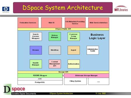 DSpace System Architecture 11 July 2002 DSpace System Architecture.