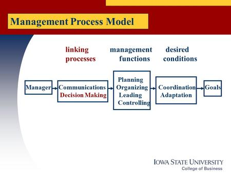 Planning Manager Communications Organizing Coordination Goals Decision Making Leading Adaptation Controlling linking management desired processes functions.