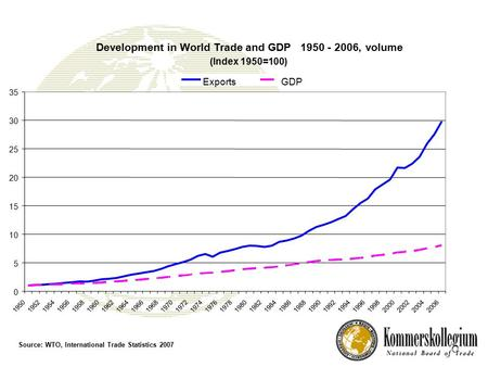 Development in World Trade and GDP1950- 2006,volume (Index 1950=100) 0 5 10 15 20 25 30 35 19501952195419561958196019621964196619681970197219741976197819801982198419861988199019921994199619982000200220042006.