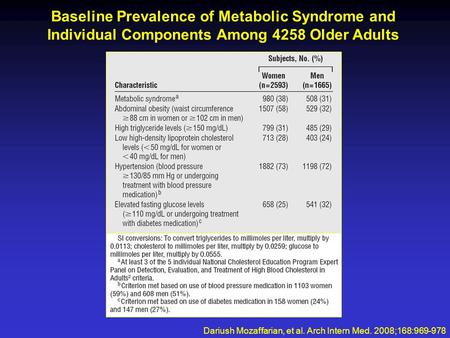 Baseline Prevalence of Metabolic Syndrome and Individual Components Among 4258 Older Adults Dariush Mozaffarian, et al. Arch Intern Med. 2008;168:969-978.