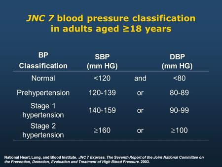 JNC 7 blood pressure classification in adults aged ≥18 years BP Classification SBP (mm HG) DBP (mm HG) Normal<120and<80 Prehypertension120-139or80-89 Stage.