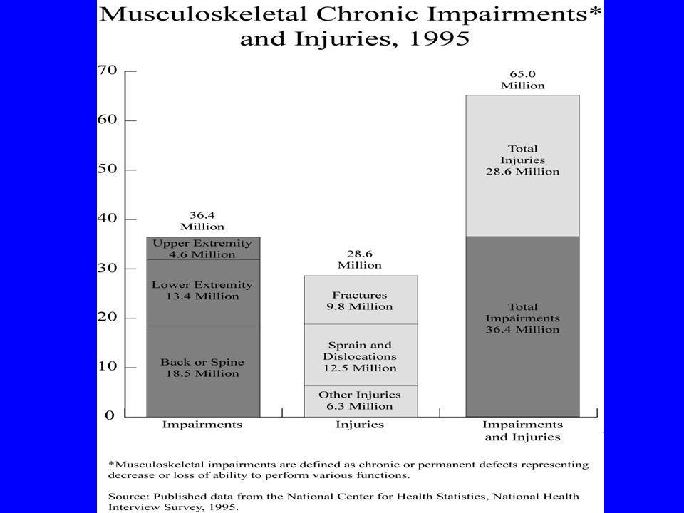 Impact: F Hospitalizations for musculoskeletal conditions in 1995: 3,008,000
