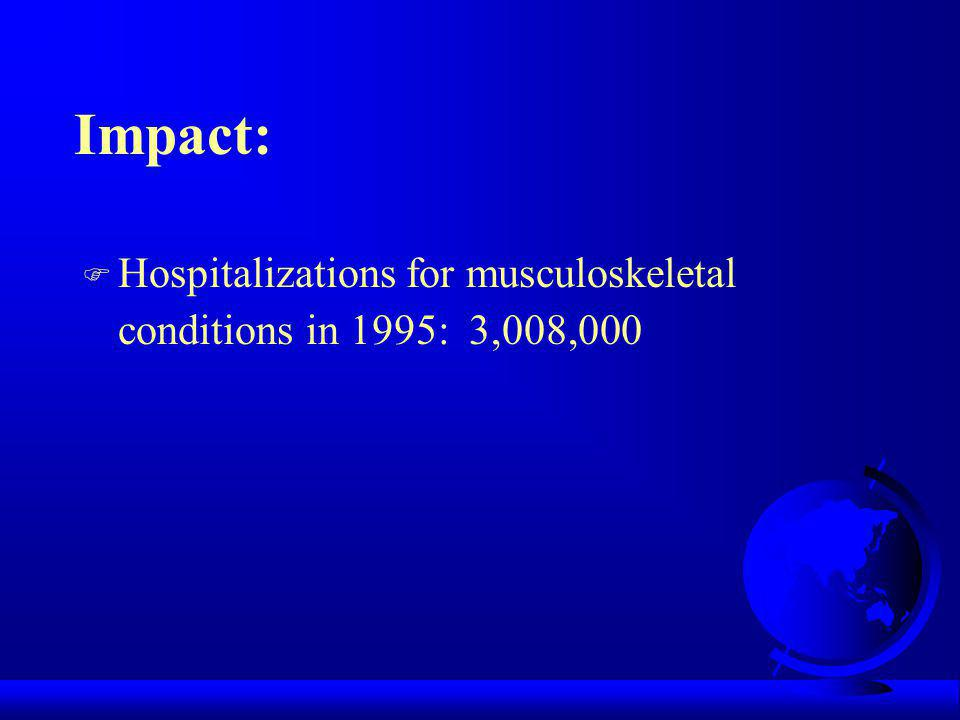 Distribution of Hospitalizations Resulting from Musculoskeletal Conditions: United States, 1995 by Aggregate Category