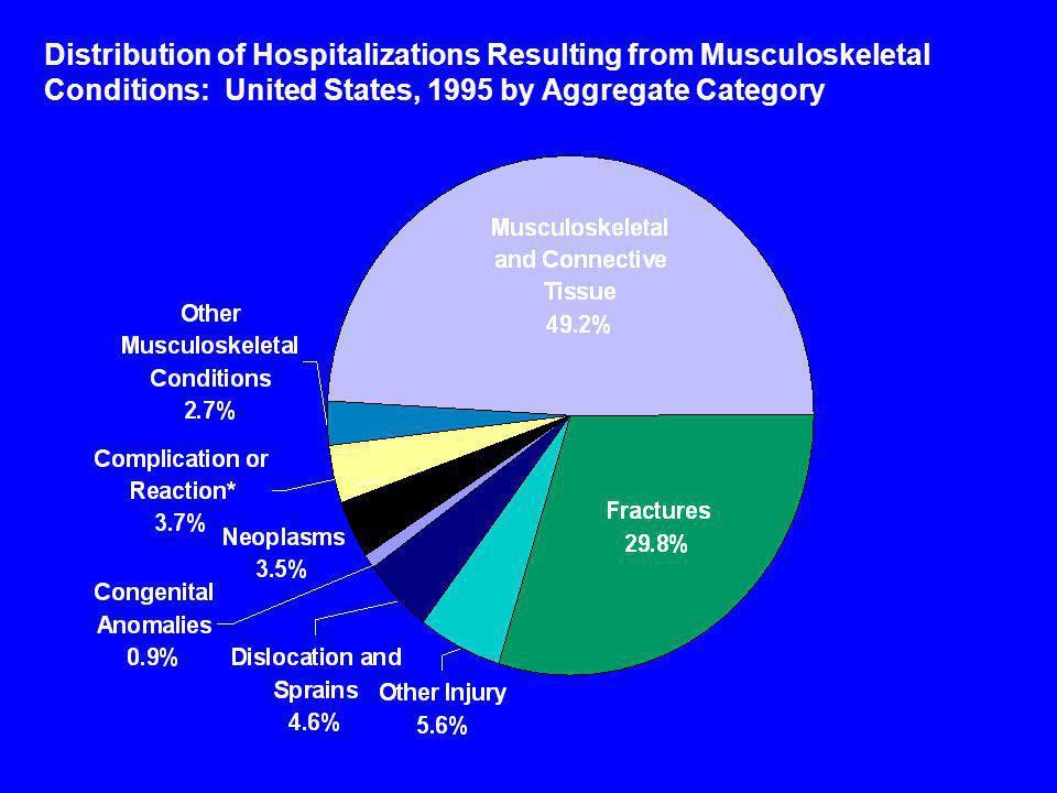 Ambulatory Care Visits for Musculoskeletal Conditions United States, 1995.