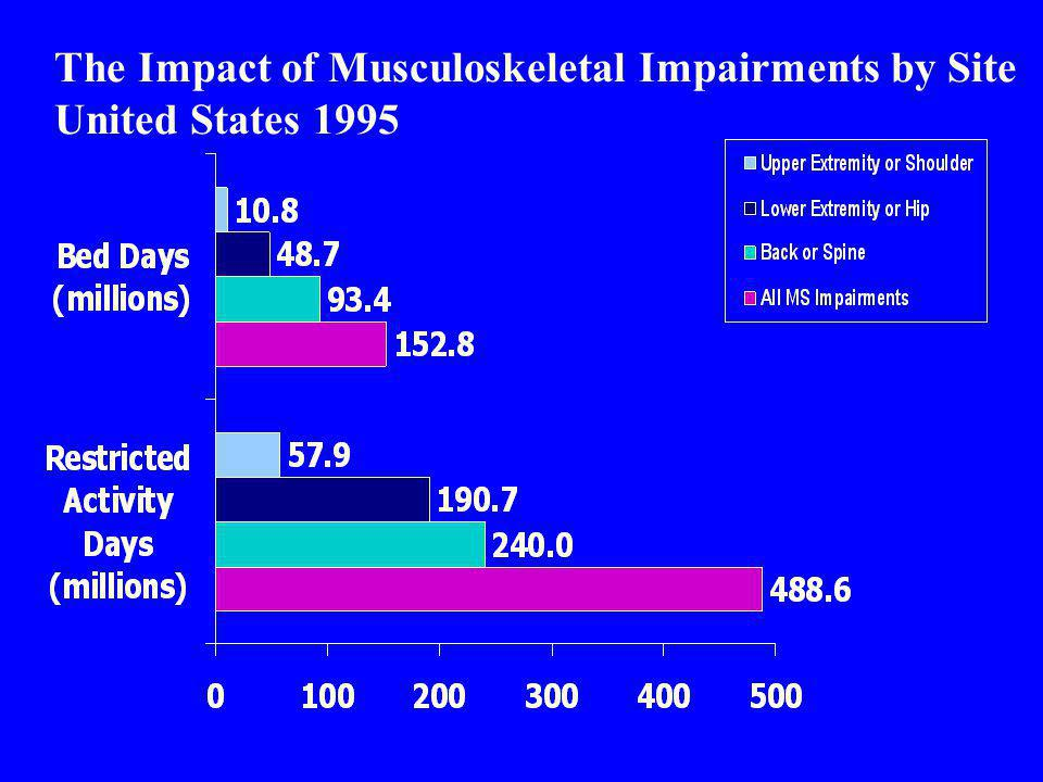 $215 Billion Total Cost of All Musculoskeletal Conditions by Type of Cost, 1995.