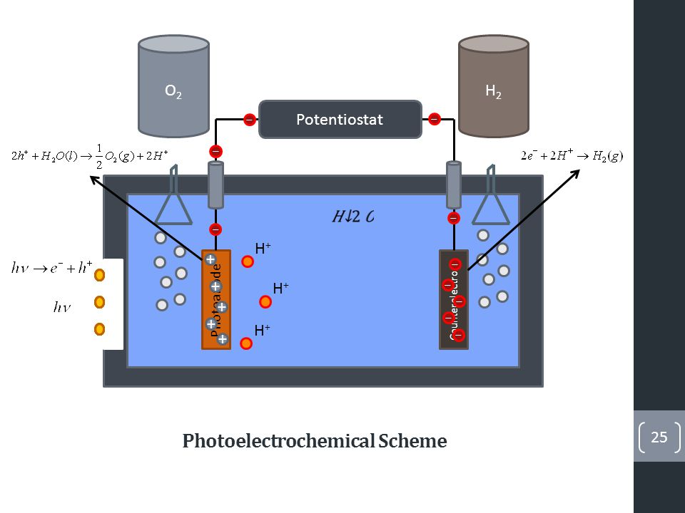 26 1)Absorption of light near the surface of the semiconductor creates electron-hole pairs.