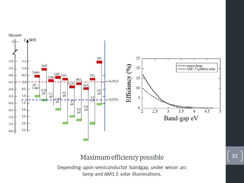 Armazenamento de Hidrogénio 32 http://en.wikipedia.org/wiki/File:XASEdges.svg Compressed hydrogen Liquid hydrogen Chemical storage Physical storage Carbon nanotubes